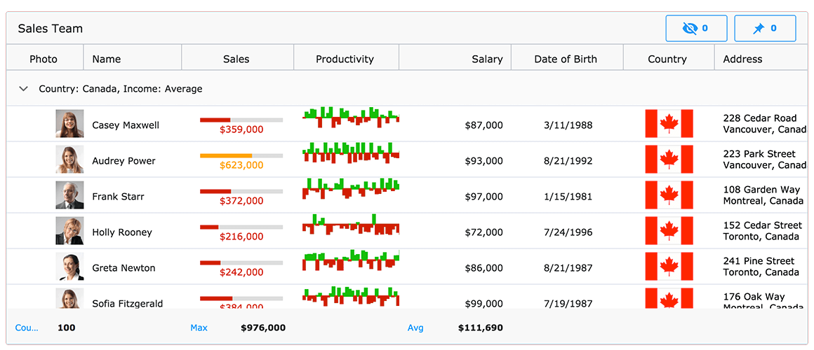 Ignite UI React Data Grid, built using Ignite UI for React components, showing a visualization of sales data.