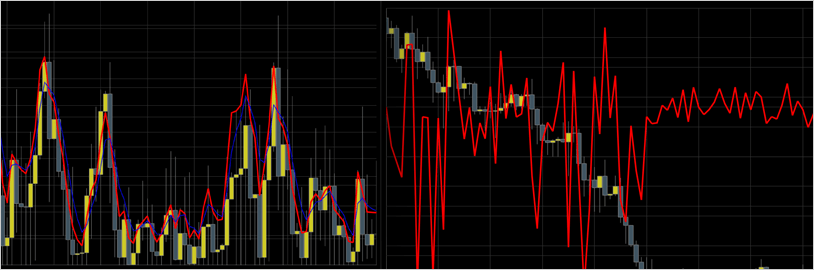 iOS Charts Financial Indicators