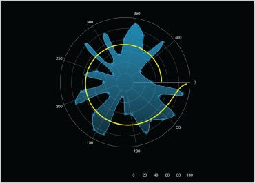 iOS Charts Polar Series