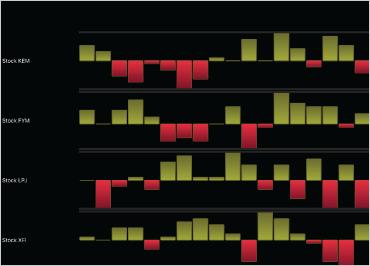 iOS Sparkline Charts